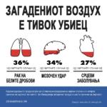 Загадениот воздух е тивок убиец
