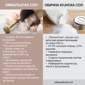 Хималајска сол наспроти обична кујнска сол