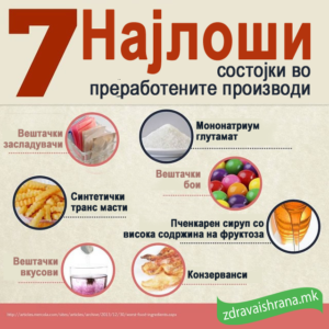 7 најлоши состојки во преработените производи