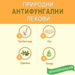 Природни антифунгални лекови